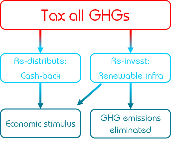 Climate Tax Scheme_simple 1