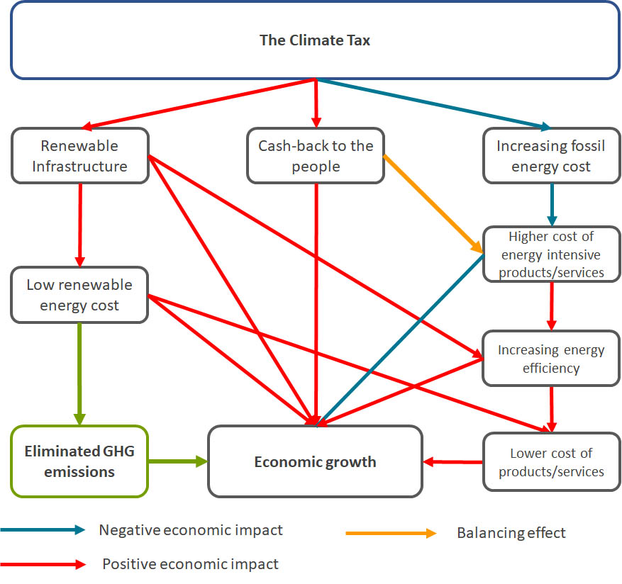 Schematic overview of the economic impacts of the global climate tax: the economic benefits outweigh the additional costs