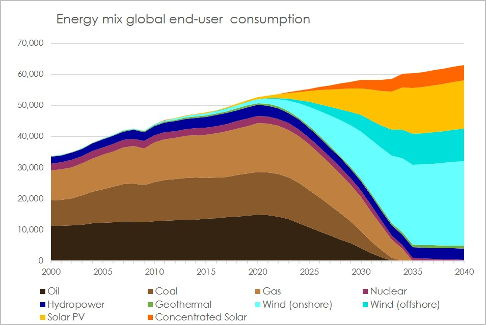 Global energy mix - global climate tax