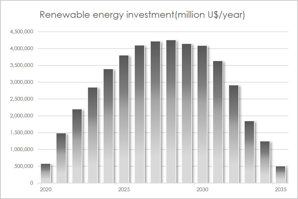 Renewable energy investments generated by the climate tax